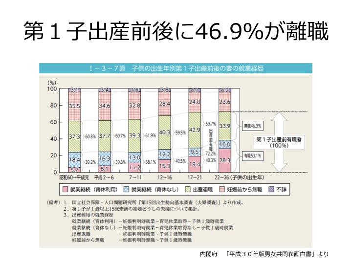 資料)第1子出産前後に46.9%が離職